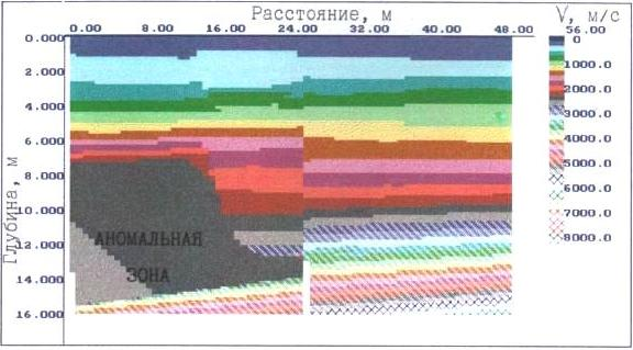 Графики аномальных зон Окунево